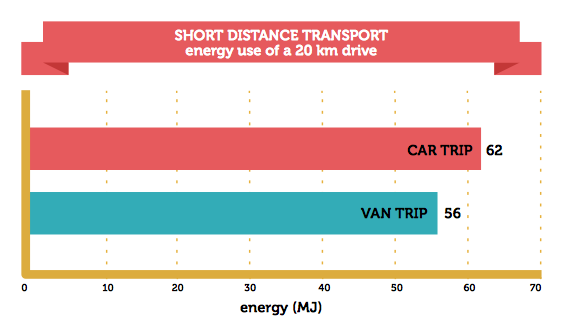 short distance transport